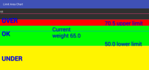 Android weight limit chart, source code